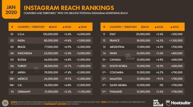 Ranking-países-Instagram