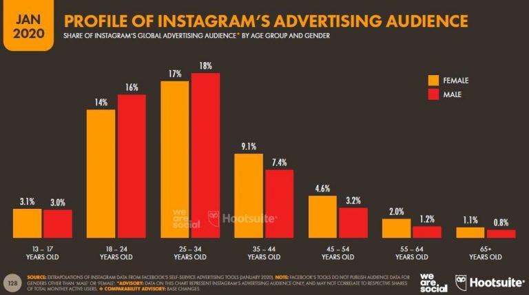 Usuarios-de-Instagram-por-rango-de-edad-cantidad