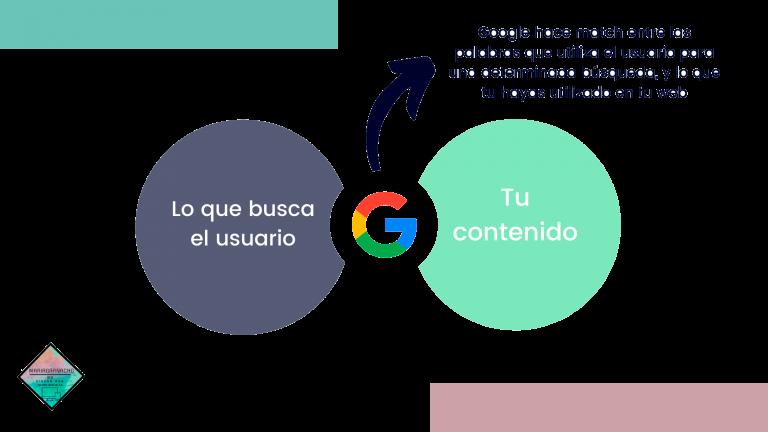 como funciona Google con las keywords