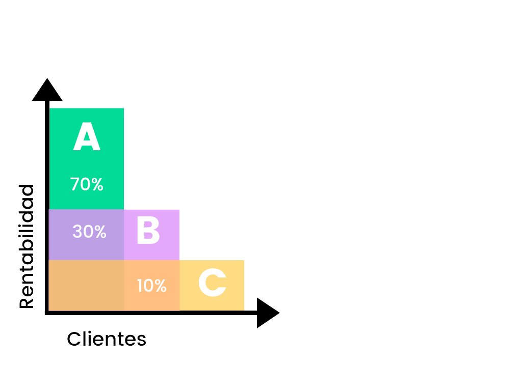 Grafico tipos de clientes