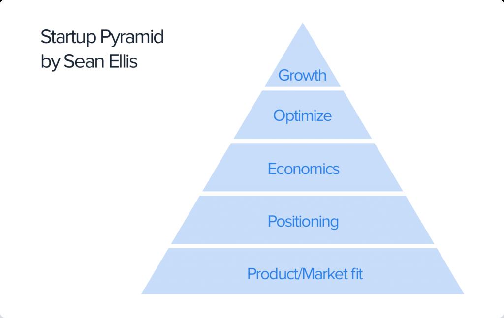Piramide Sean Ellis